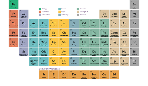 Download the Periodic Table Of BIM For Successful BIM Implementation