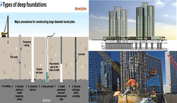 Different Kinds Of Deep Foundation