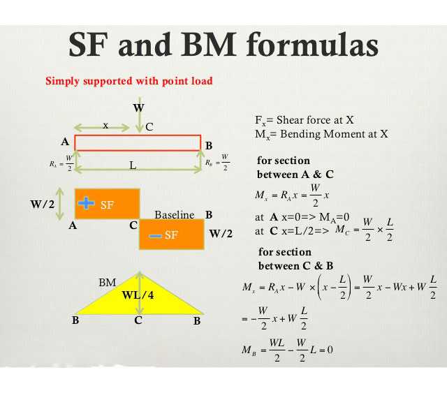 SF and BM formulas