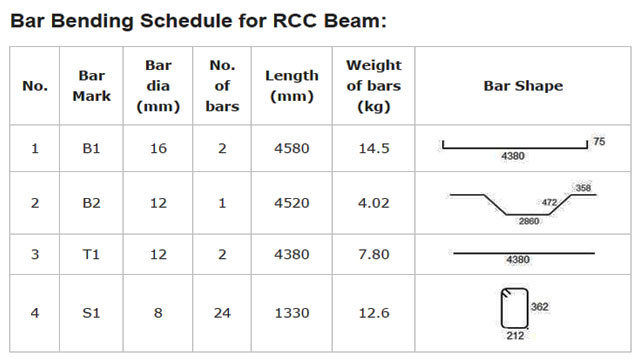Bar Bending Schedule For RCC Beam Table