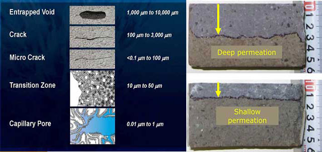 Factors Influencing Permeability Of Concrete
