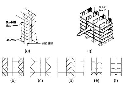 Deflections Of Bents and Shear Walls
