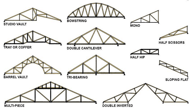 Types Of Truss Truss In Engineering Truss Characteristics