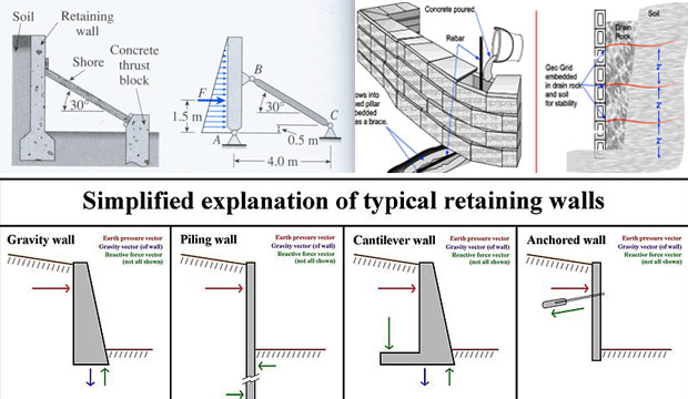 Retaining Wall Design Spreadsheet Download Civil Engineering