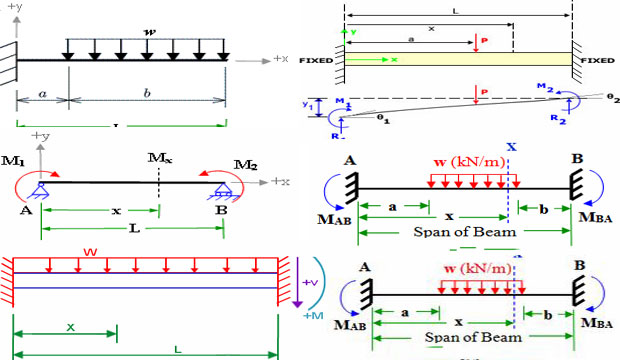Learn The Ways To Use Fixed Beam Bending Moment Calculator