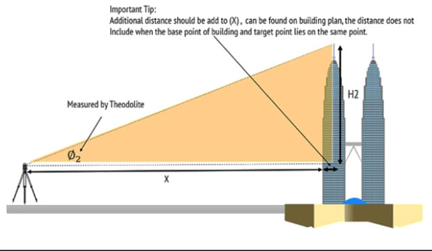 How to measure height of buildings using Theodolites
