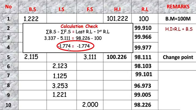 How To Solve Line Of Collimation Table