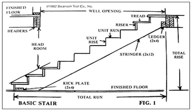 How To Build A Large Outdoor Staircase